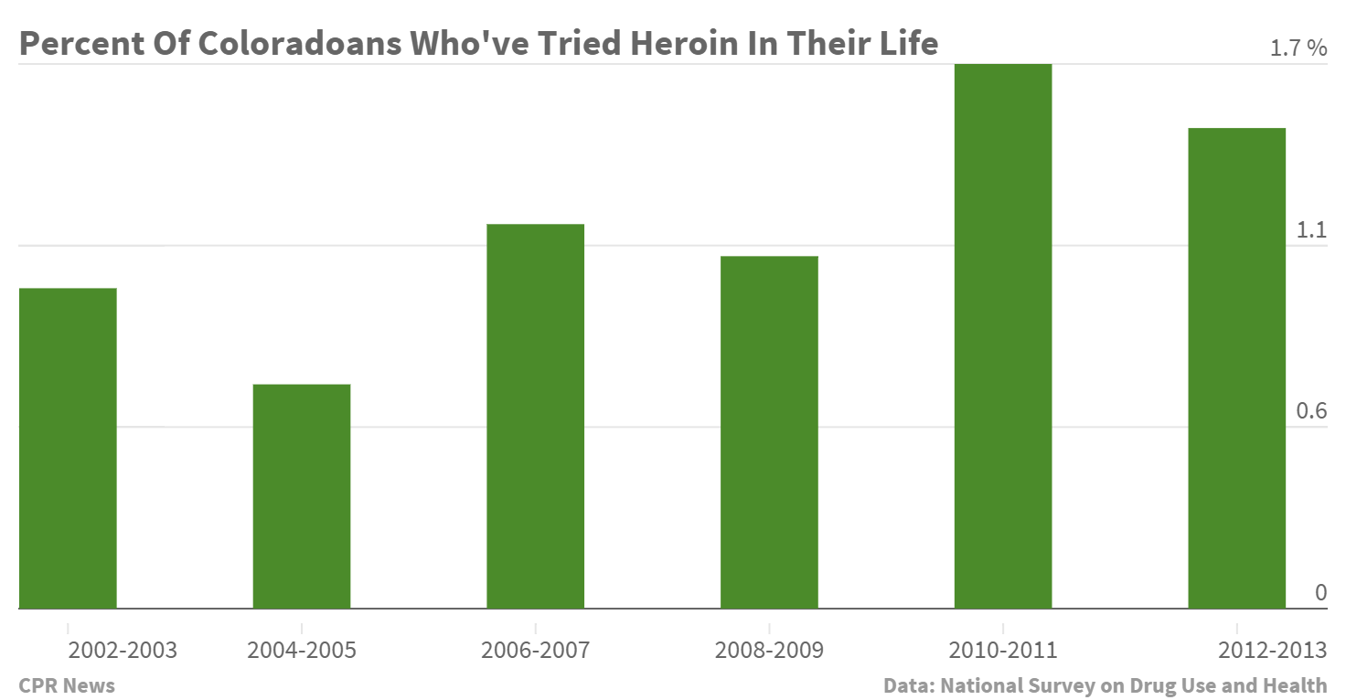 Chart: Percent of Coloradans Who've Tried Heroin