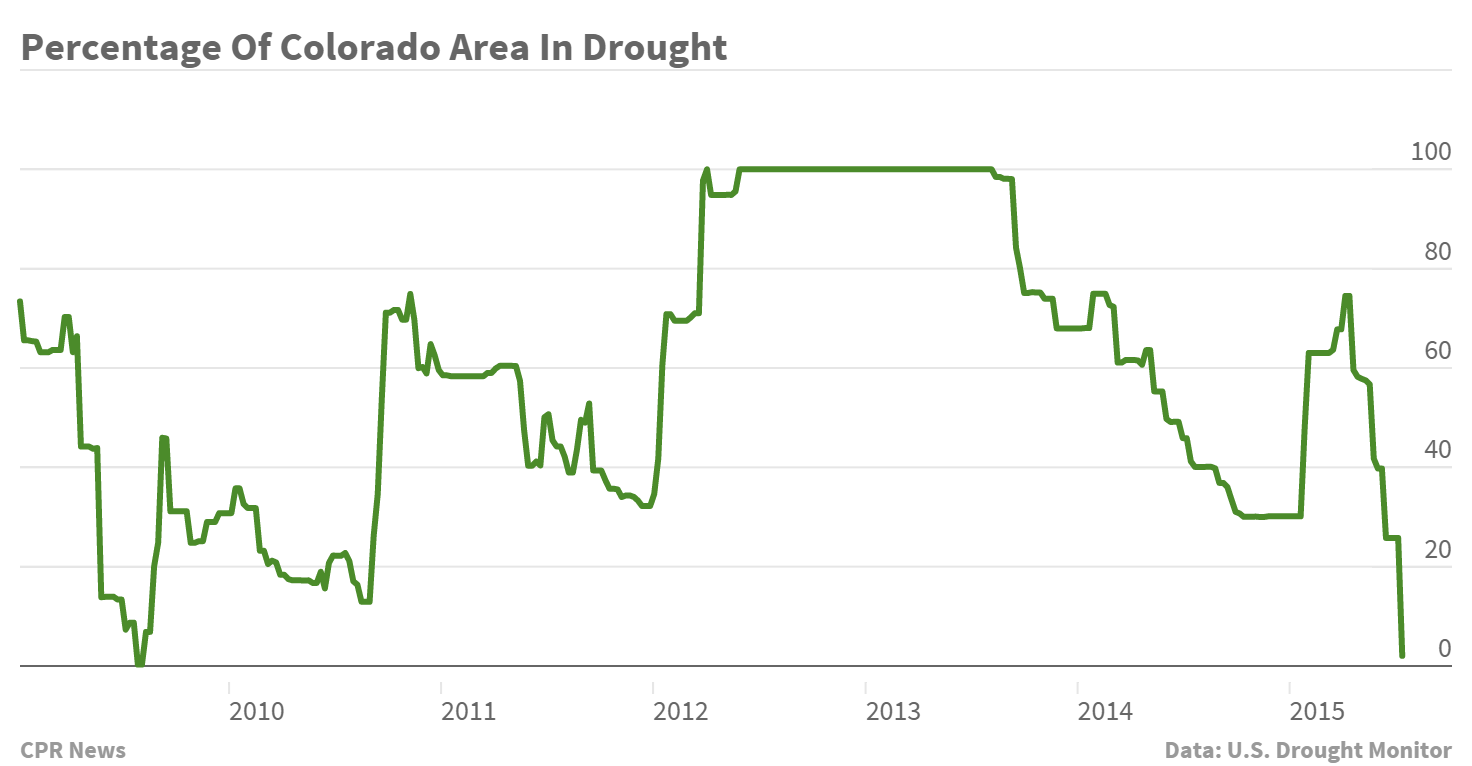 Chart: Percentage Of Colorado Area In Drought (2009-2015)