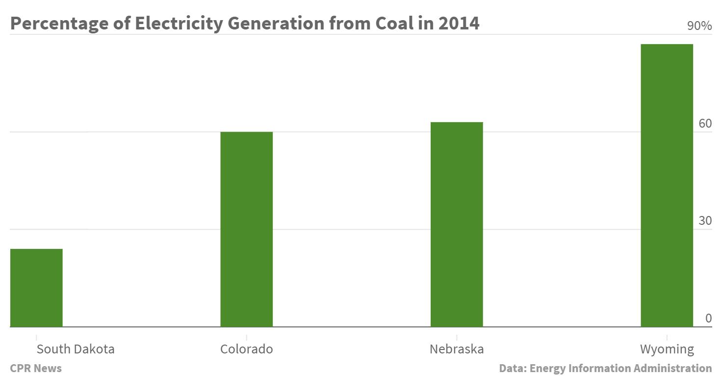 Chart: Coal generation in RMPA region