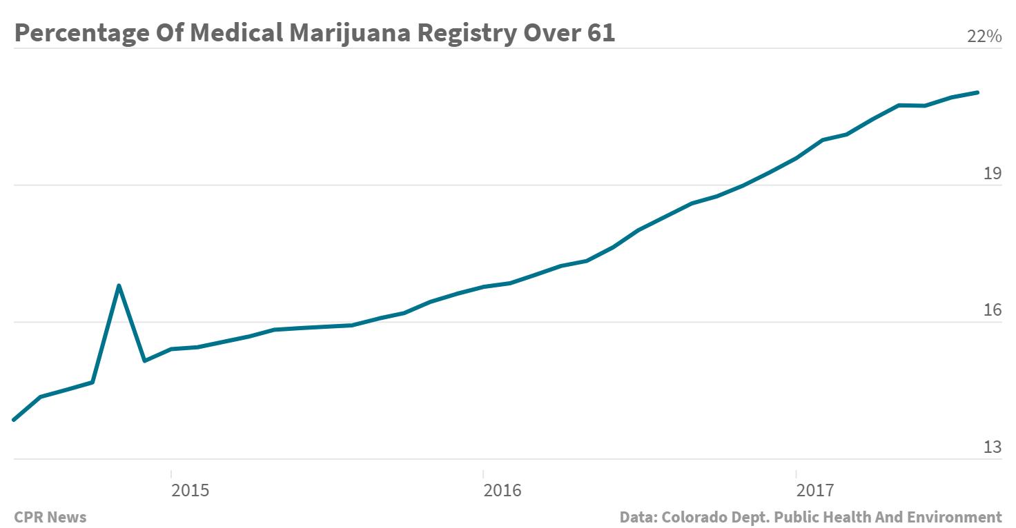 Chart: Percentage Of Medical MJ Registry Over 61