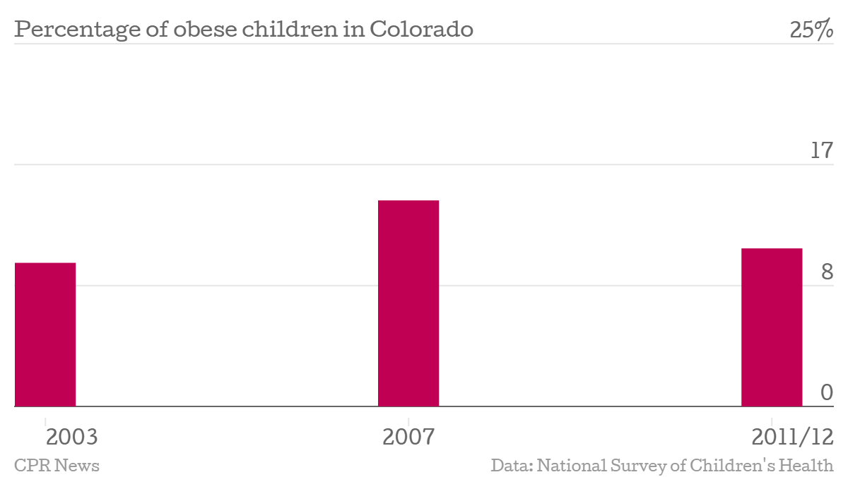 Chart: Report card 4 -- child obesity rate