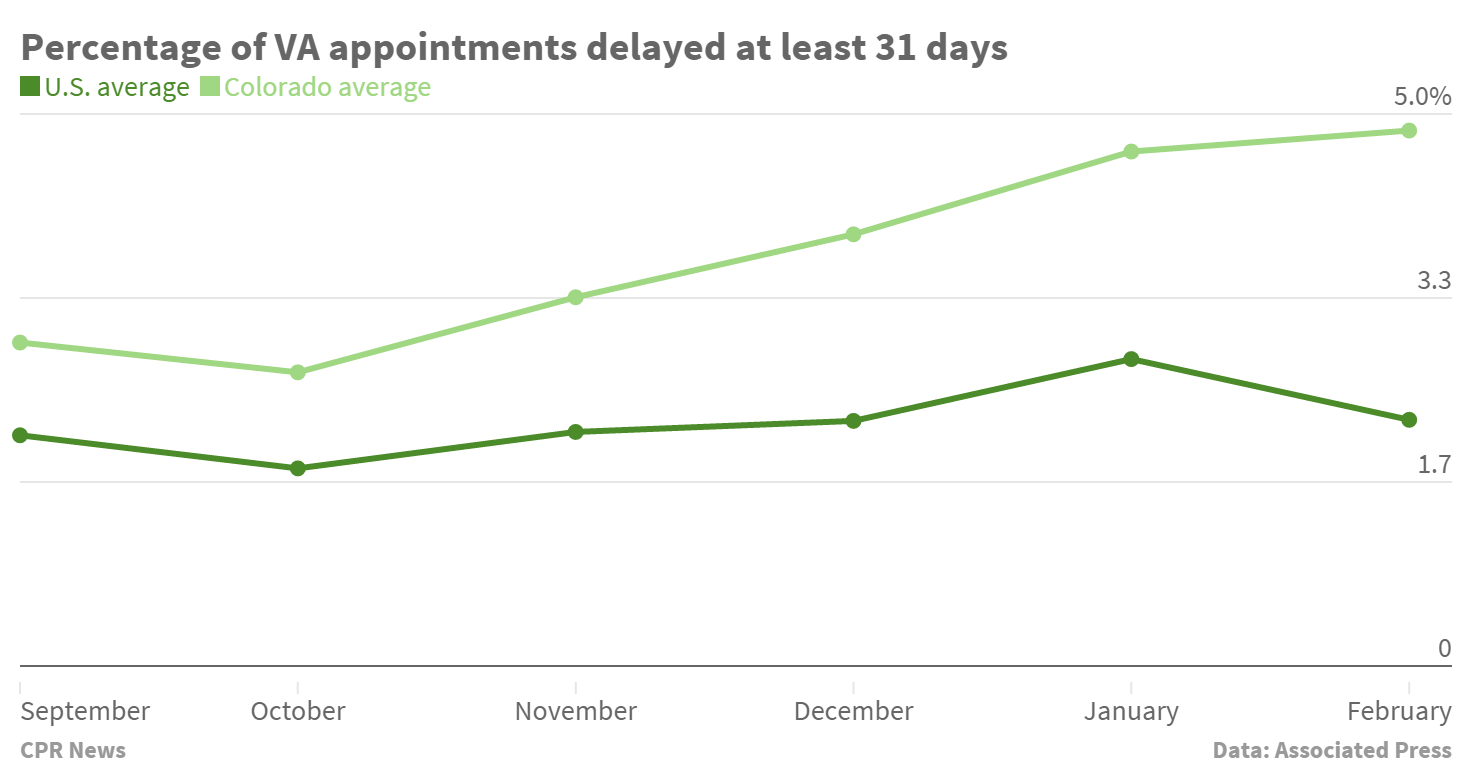 Chart: VA delays