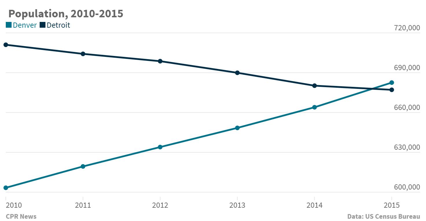 Chart: Denver, Detroit population