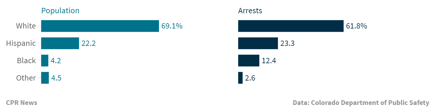 Chart: Colorado arrest rates