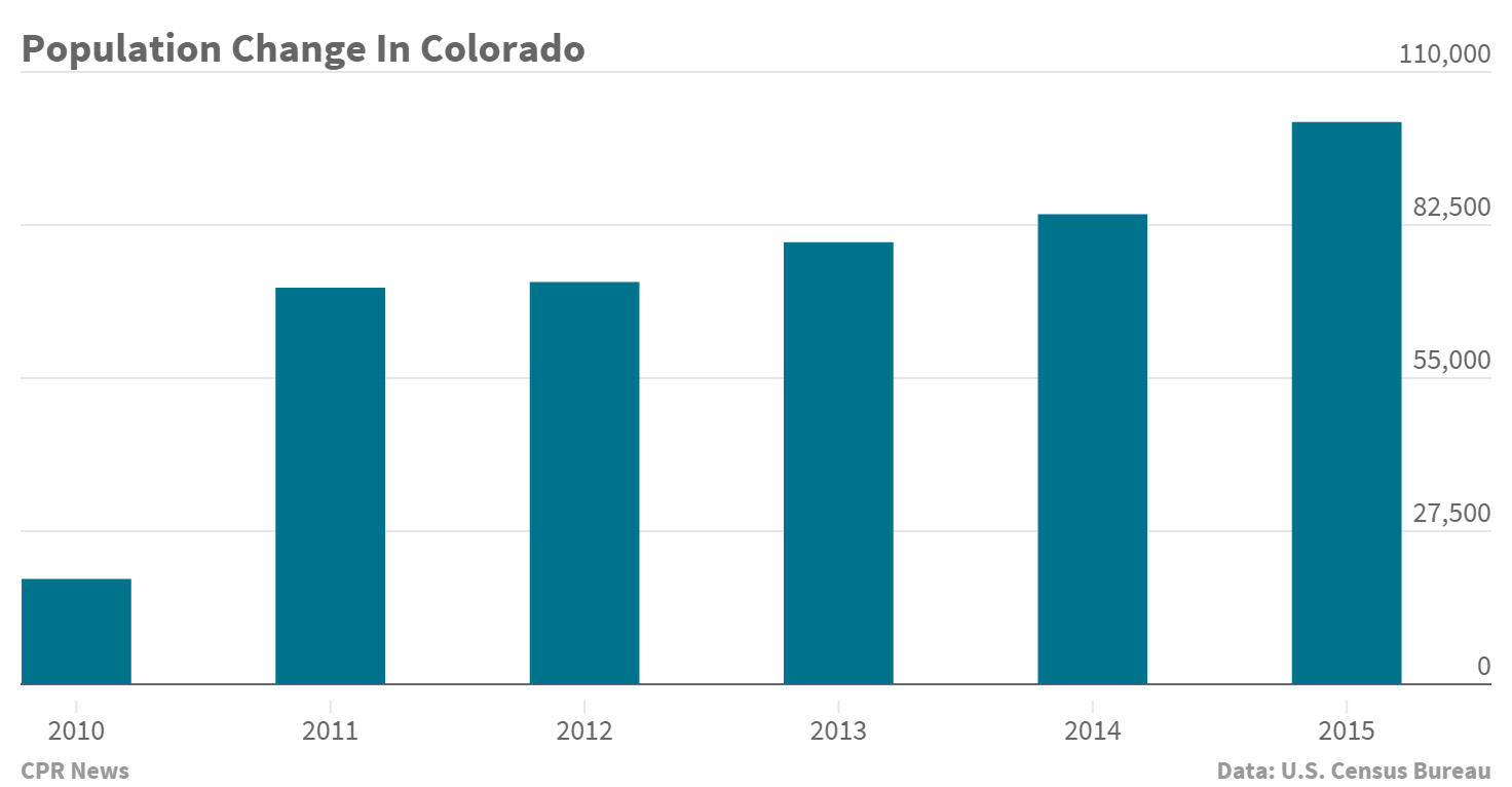 Chart: Population change in Colorado