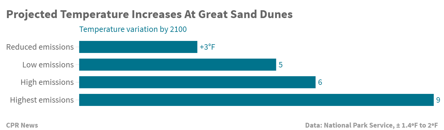 Chart: Temperature increases at Sand Dunes