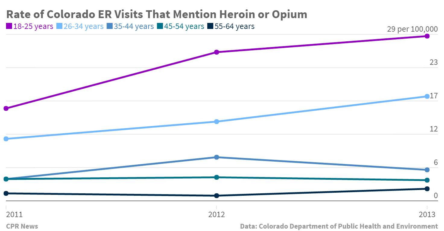 Chart: Colorado ER Visits that mention Heroin