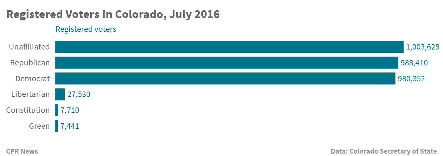 Chart: Registered voters, July 2016