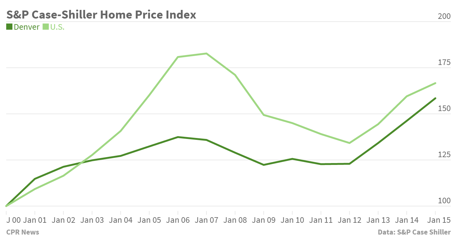 Chart: Jan 2015 home price index
