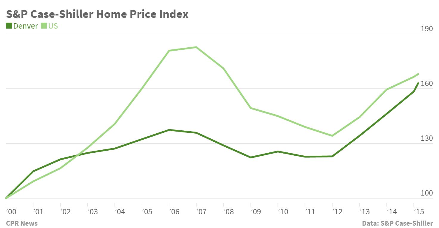Chart: Case-Shiller Denver home price index