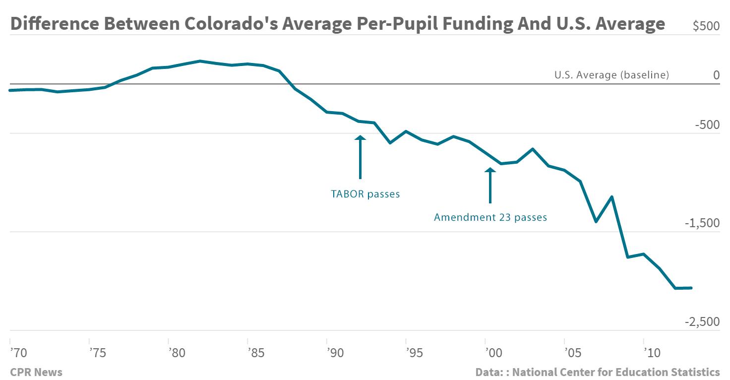Chart: Per-pupil spending