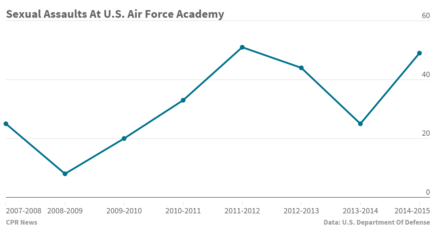 Chart: U.S. Air Force Academy sexual assault reports