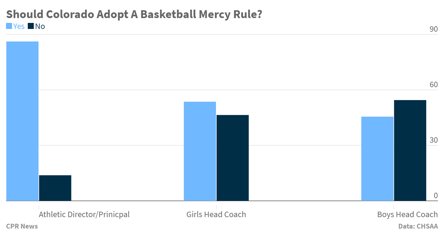 Chart: HS Basketball Mercy Rule Survey