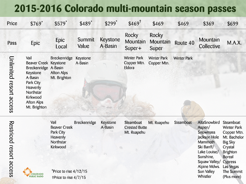 Chart: Ski passes