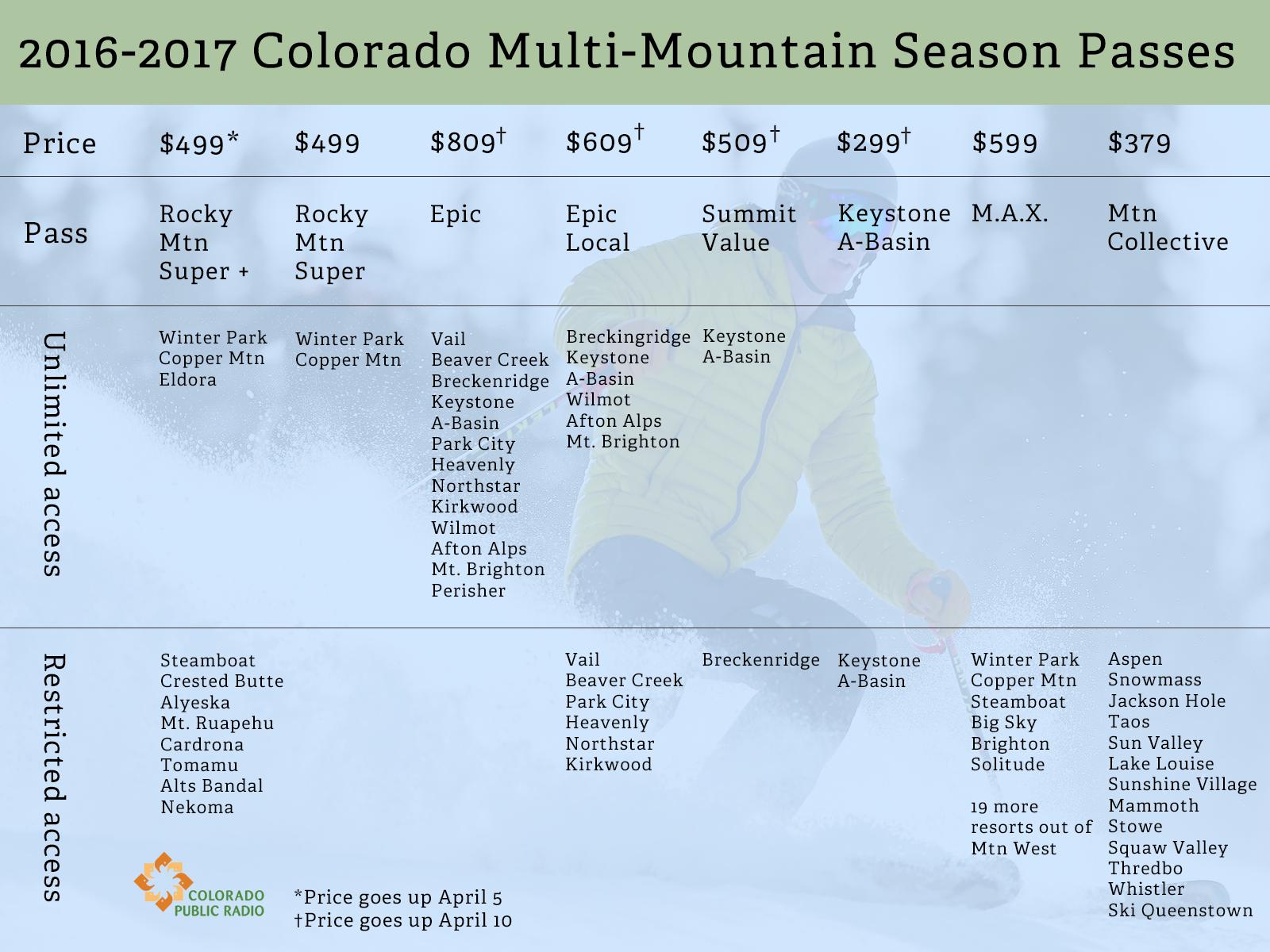 Chart: Ski passes 2016-2017