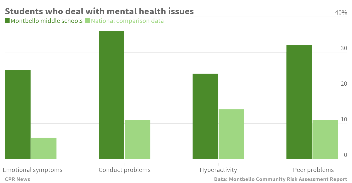 Chart: Mental health issues at Montbello middle schools