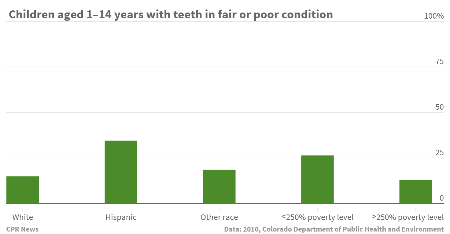 Chart: Dental poverty