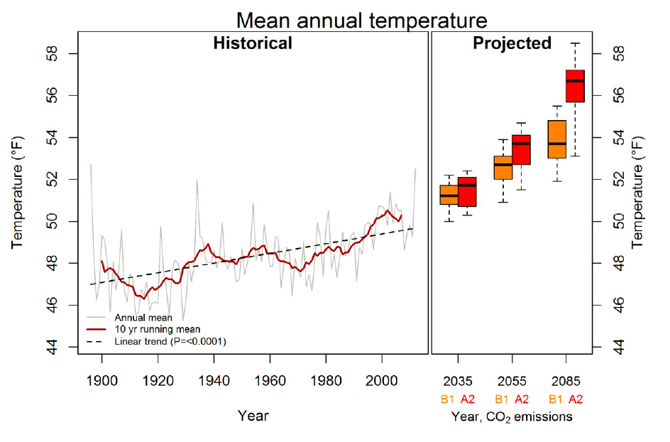 Chart: Black Canyon climate