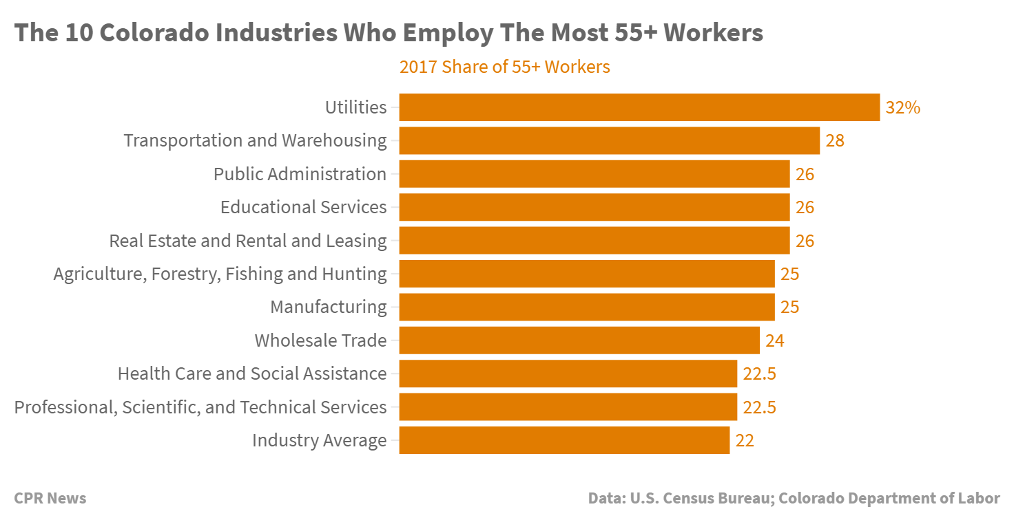 Chart: Colorado Industries Who Employ The Most 55+ Workers