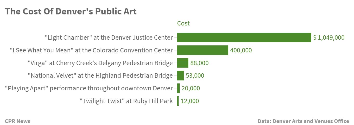 Chart: Denver Public Art Work Costs (STAFF)