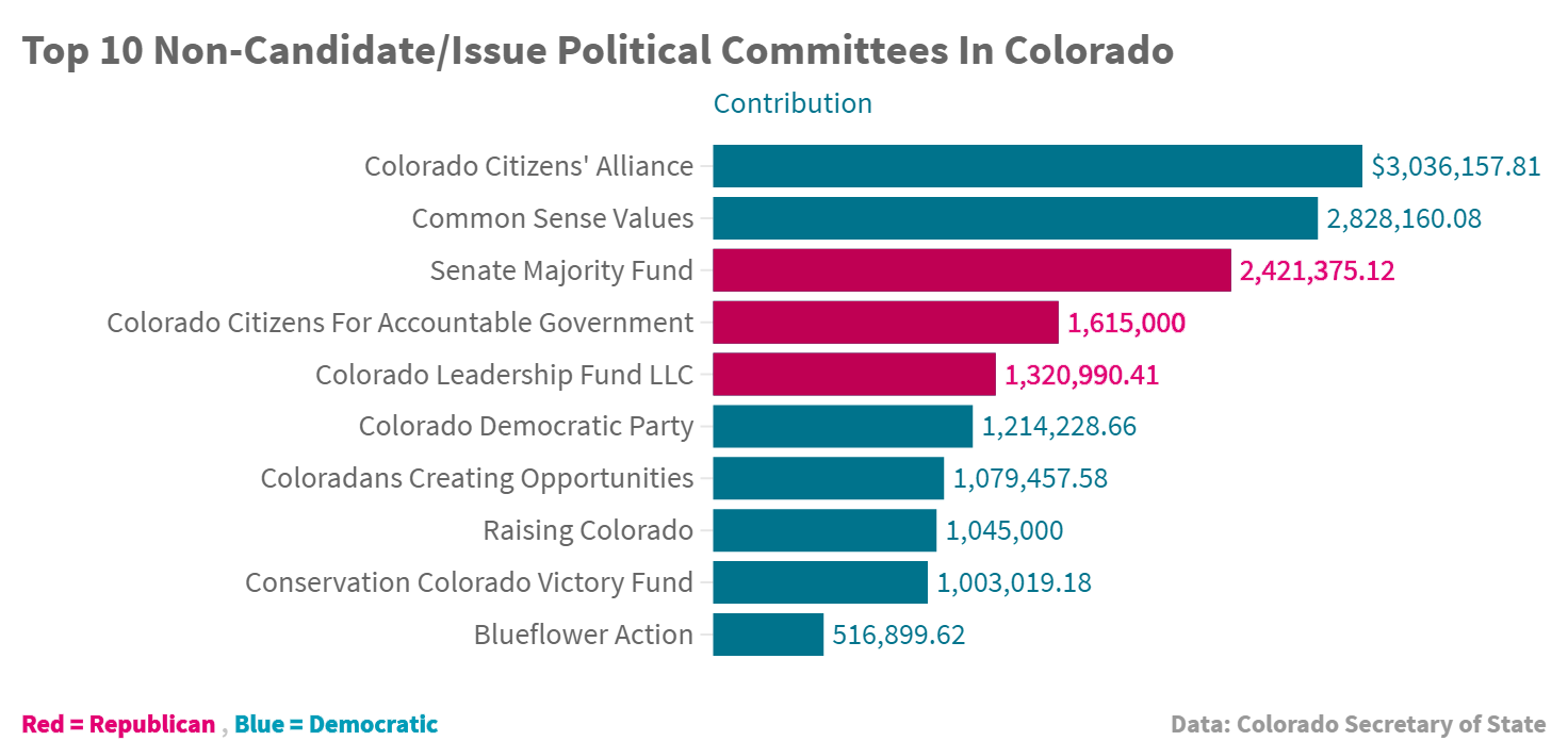 Chart: Top 10 non-candidate/issue political committees