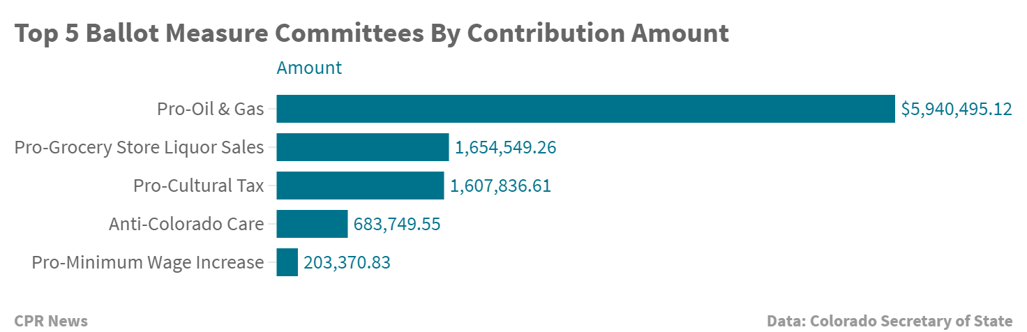 Chart: Contributions To Ballot Measure Committees