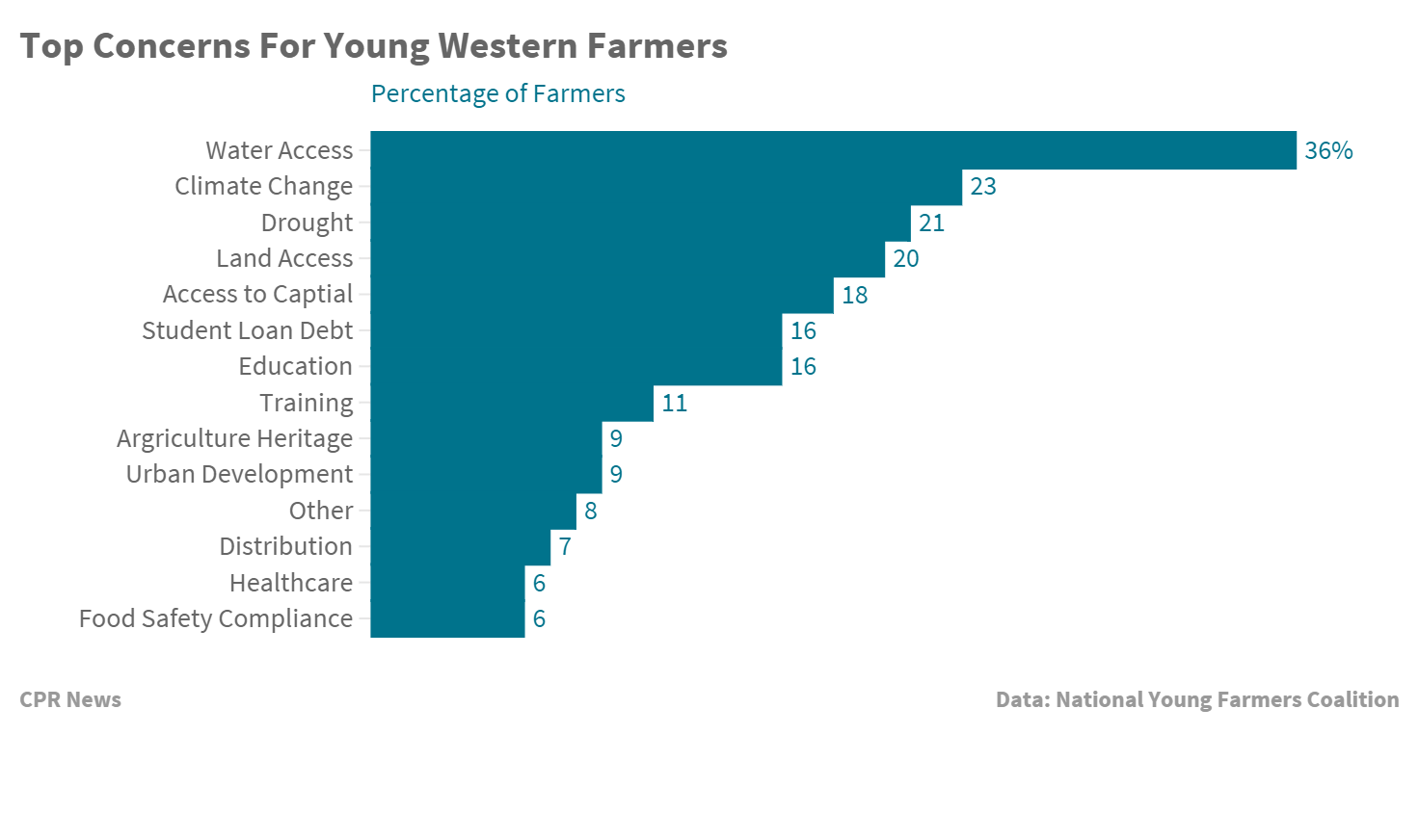 Chart: Farmer Concerns