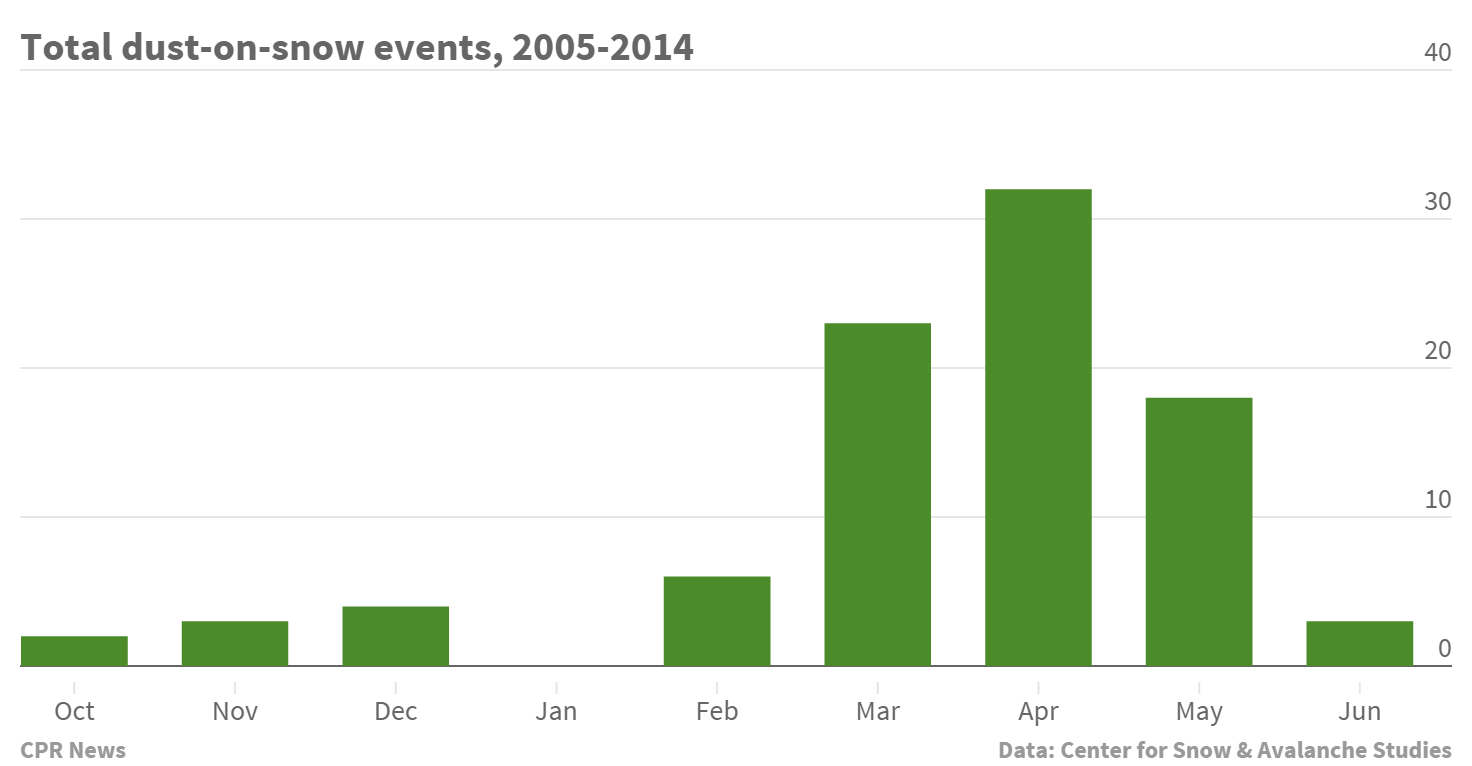Chart: Dust-on-snow events