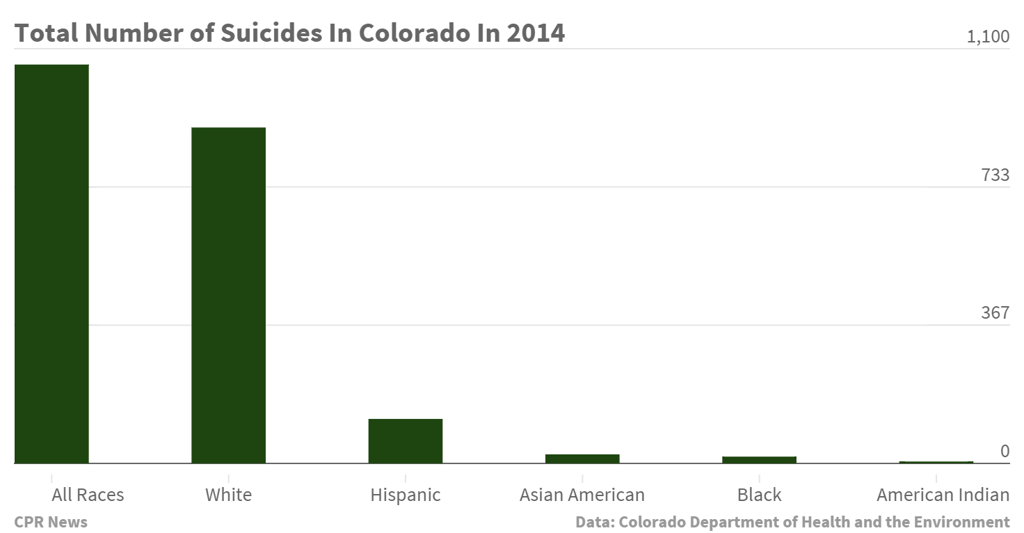 [Image: total-number-of-suicides-in-colorado-in-...lder-1.png]