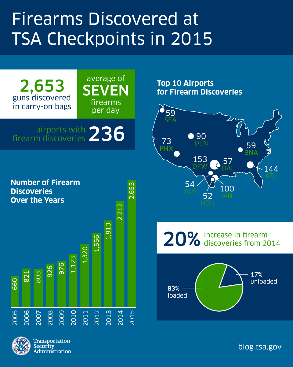 Graphic: TSA Gun Catches Graphic