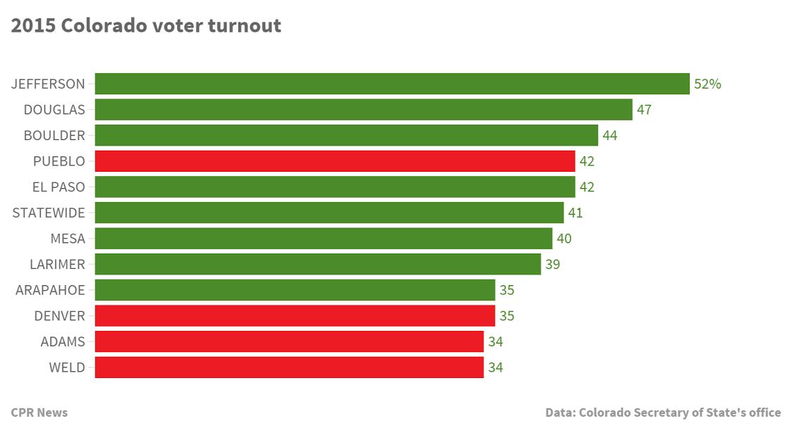 Photo: Elections 2015 Turnout Hispanic