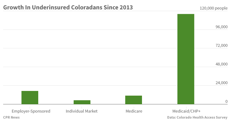 Chart: Underinsured Since 2013