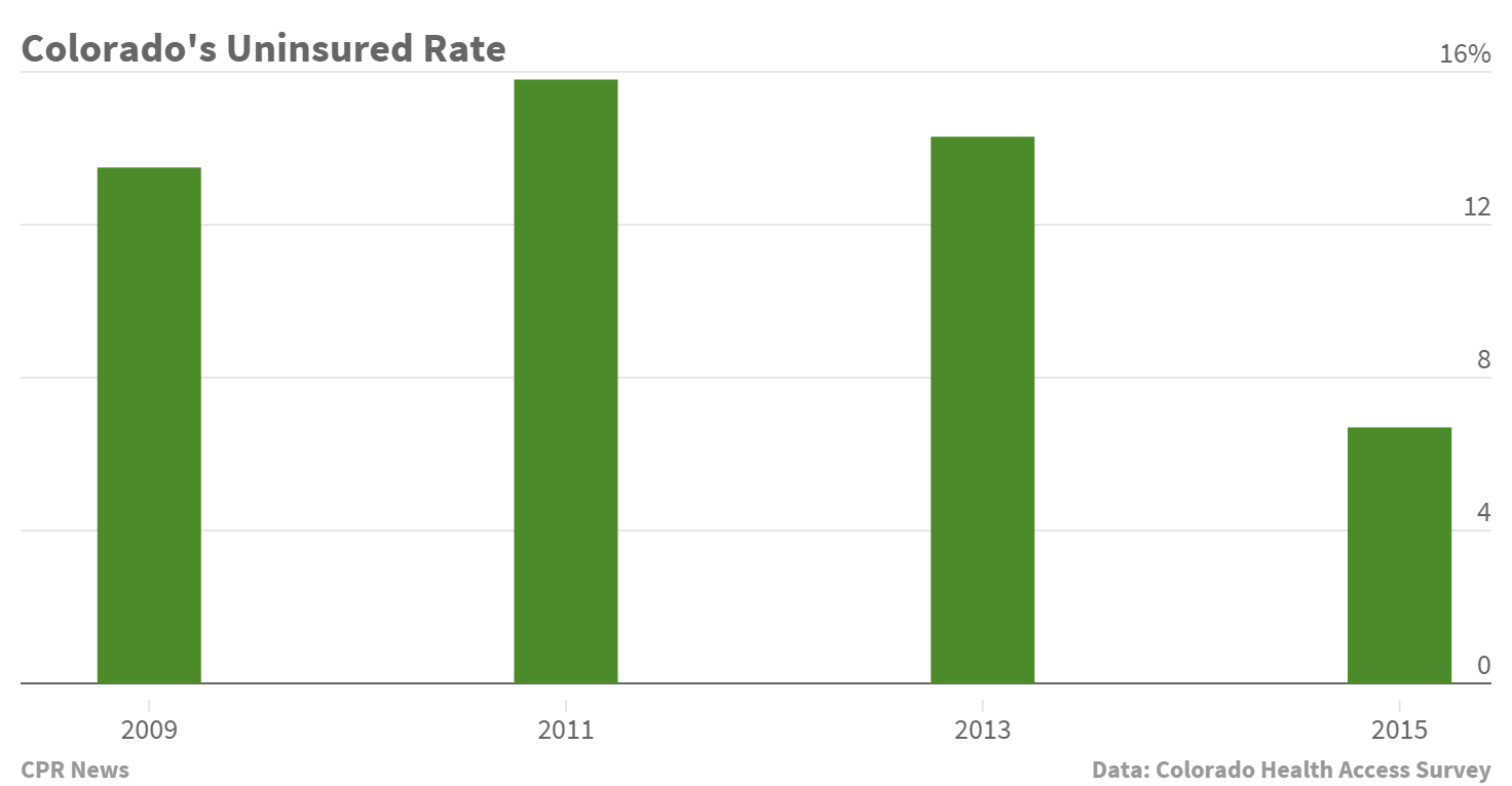 Chart: Colorado's Uninsured Rate 2009 2015