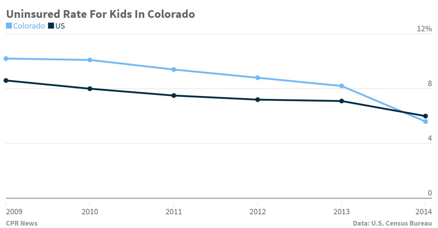 Chart: Uninsured rate