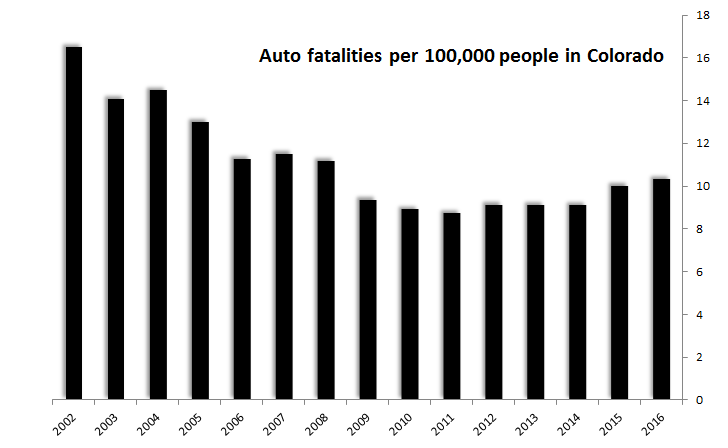Chart: Colorado Auto Fatalities per 100K