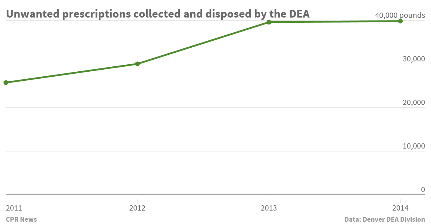 DEA Denver Prescription drugs collected by year