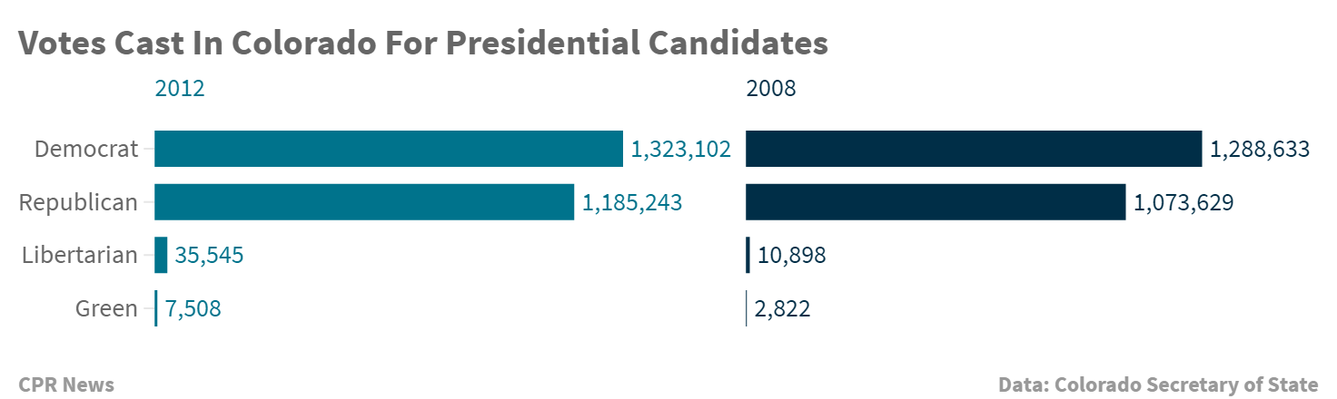 Chart: Presidential vote tallies in Colorado, 2008-2014