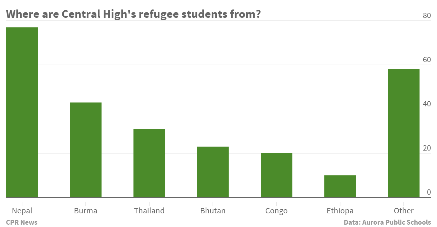 Graphic: Where are Central High's student refugees from?