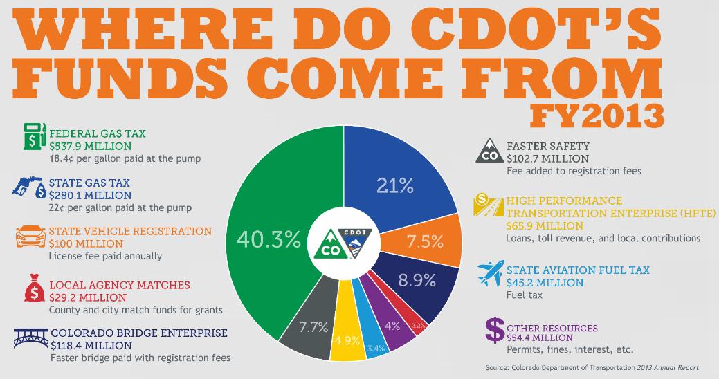 Graphic: CDOT funding FY13