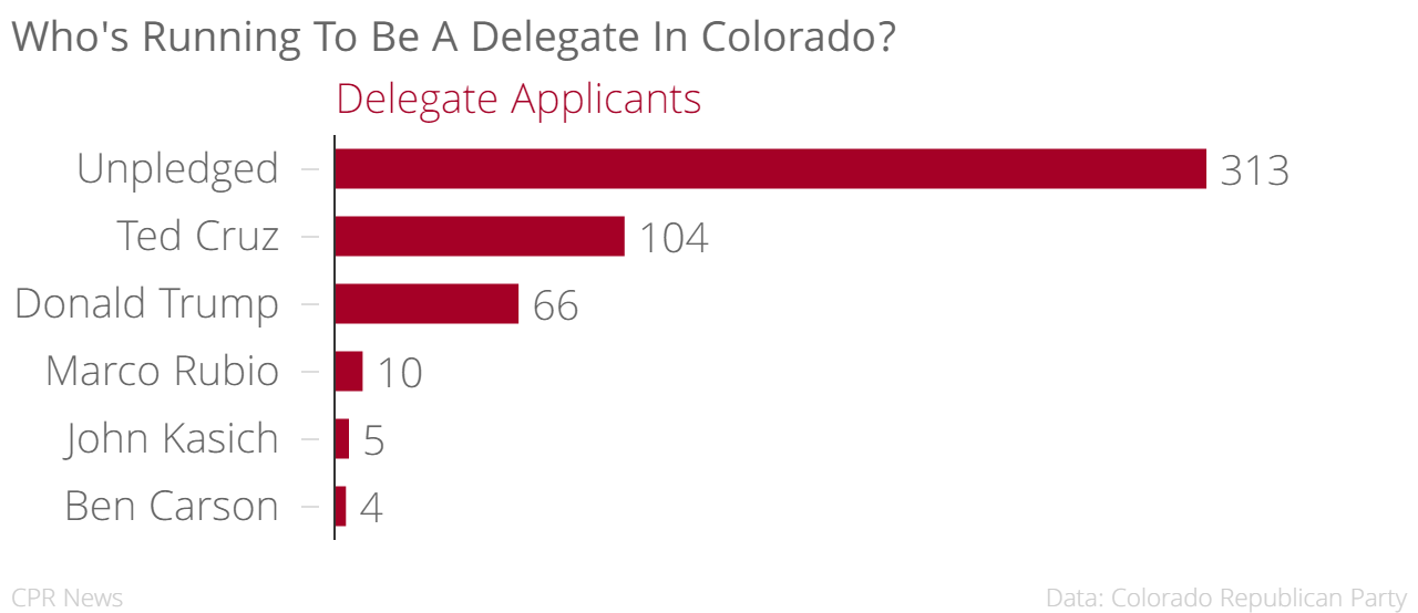 Chart: Candidates to be Colorado's Republican delegates