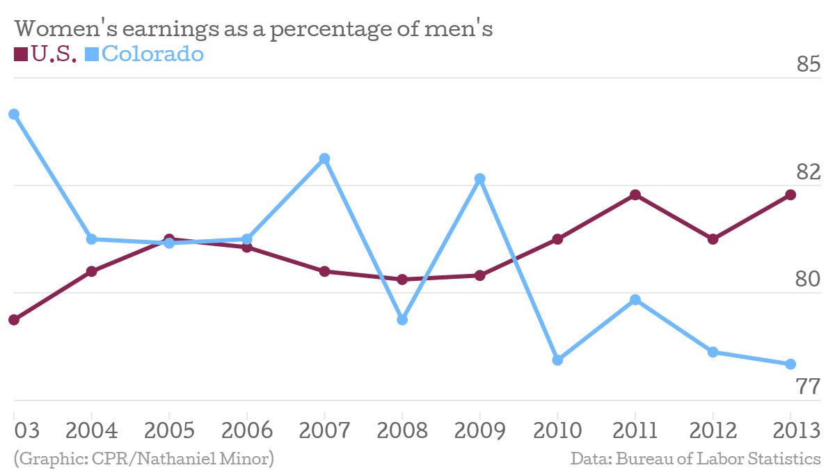 Graph: Gender pay equality, women's earnings as a percentage of men's