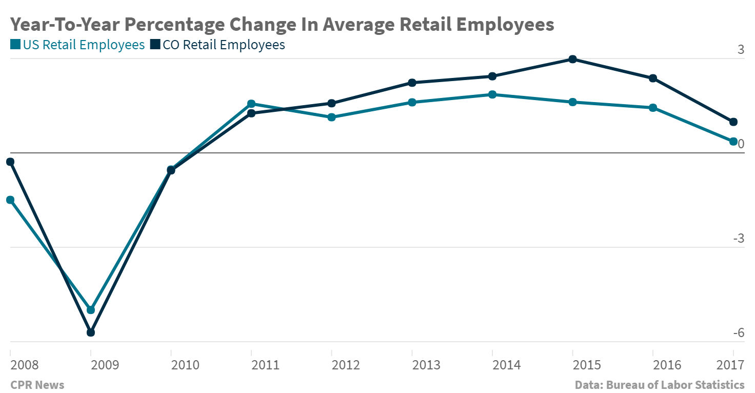Chart: Colorado vs US year-to-year retail worker change