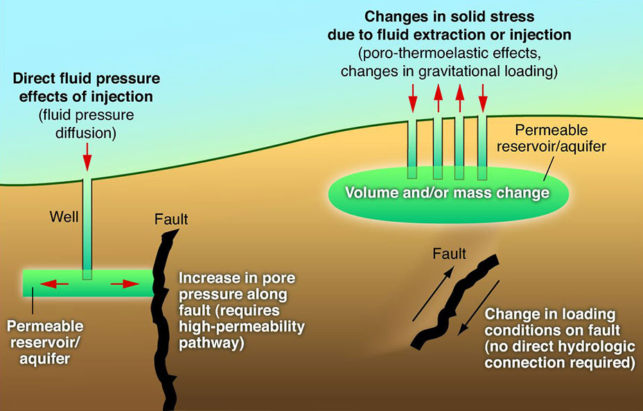 Oil And Gas Wastewater Can Cause Earthquakes Up To Ten Years After It S Injected Into The Ground Colorado Public Radio