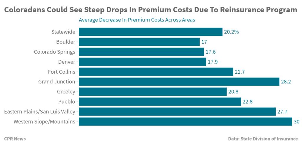 Colorado Health Insurance >> Coloradans Could See Unprecedented Drops In Their