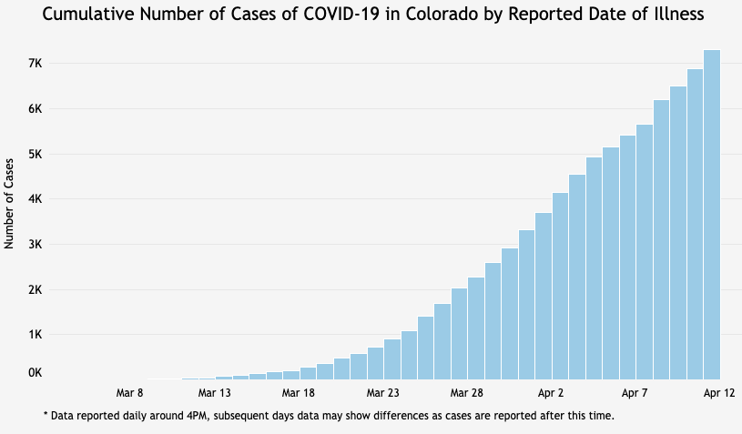 Number of known COVID-19 cases