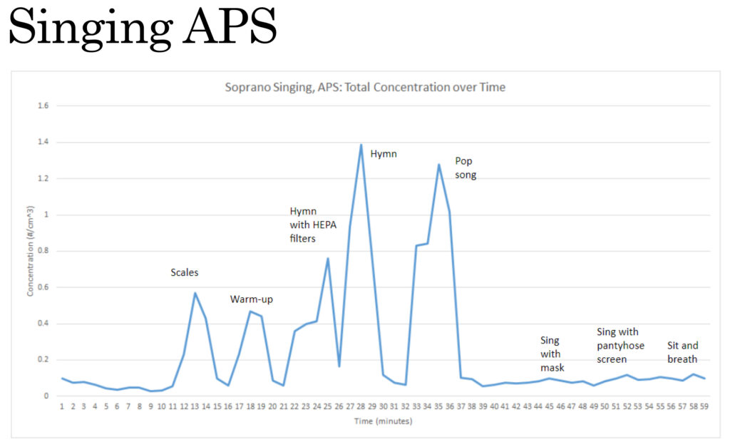 chart of Levels of aerosol concentration while singing from the International Coalition of Performing Arts Aerosol Study, Round 2, Preliminary Results (page 18)
